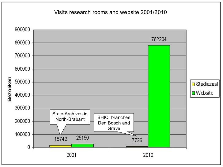 State Archives in North-Brabant BHIC, branches Den Bosch and Grave Visits research rooms and website 2001/2010