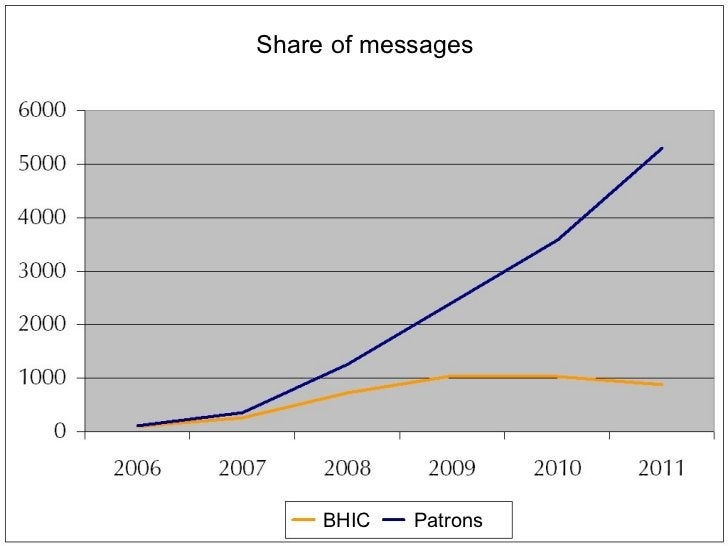 Share of messages Patrons BHIC