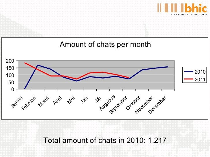 Total amount of chats in 2010: 1.217 Amount of chats per month