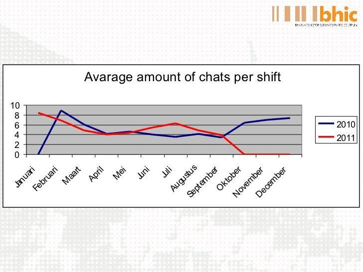 Avarage amount of chats per shift