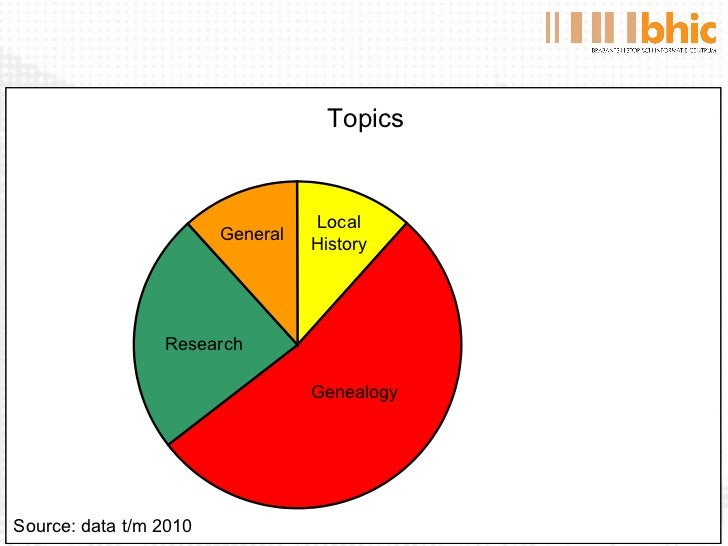 Topics Genealogy Research General Local History Source: data t/m 2010