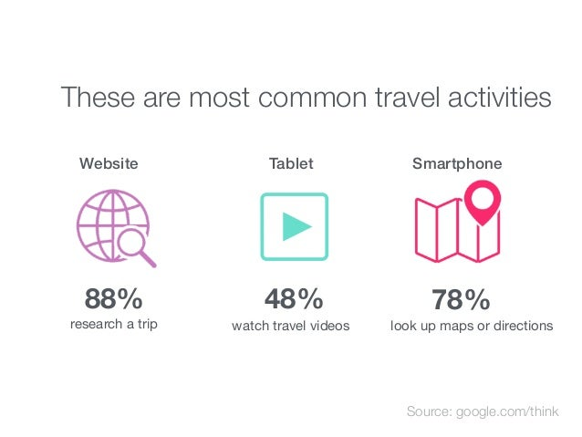 These are most common travel activities research a trip look up maps or directionswatch travel videos Source: google.com/t...