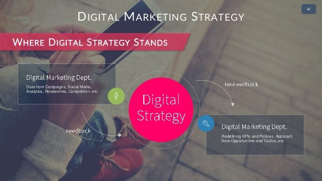 Data from Campaigns, Social Media, Analytics, Researches, Competition, etc. • 2 DIGITAL MARKETING STRATEGY WHERE DIGITAL S...