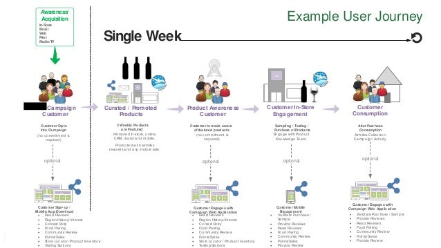 Nigel Hudson | nigelhudson.com February 5, 2016 1 Example User Journey NLC Campaign Customer Awareness/ Acquisition In-Sto...