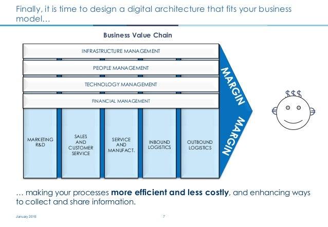 Digital strategy blueprint jakub banbura 7 malvernweather Images
