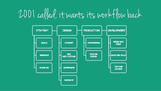 The value of effective collaboration Create alignment Remove politics Reduce rework Boost morale Create alignment = delive...