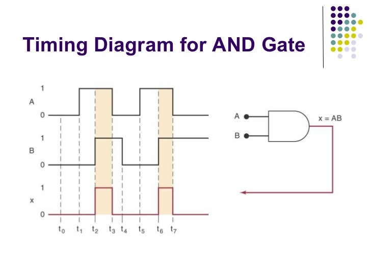 Digital systems logicgates-booleanalgebra