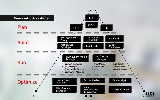 Digital  Talent  TransformaAon  FOR  A  NEW  GREAT  CULTURE   3  KEY  PRIORITIES Escuelas  1.0  no...