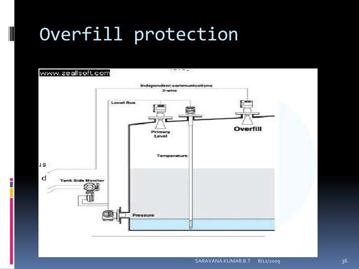 Digital Tank Gauging System And Dcs