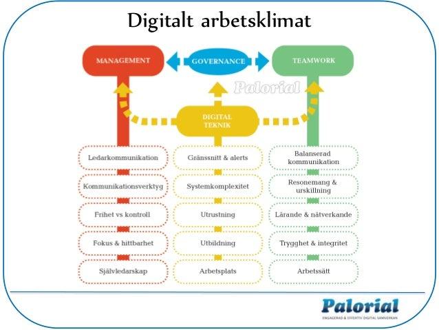 Digitalt arbetsklimat