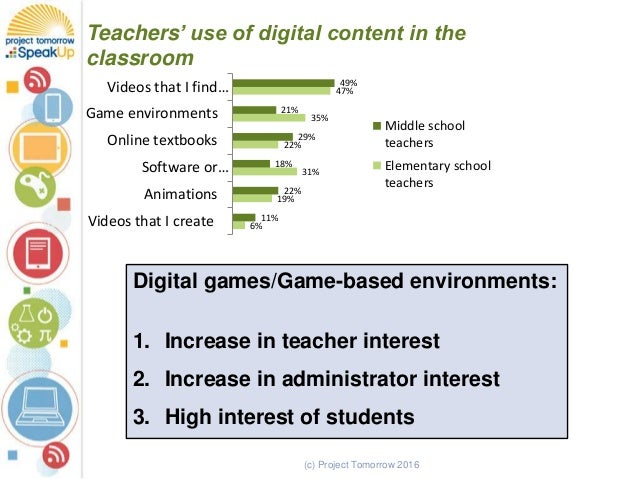 (c) Project Tomorrow 2016 Teachers' use of digital content in the classroom 6% 19% 31% 22% 35% 47% 11% 22% 18% 29% 21% 49%...