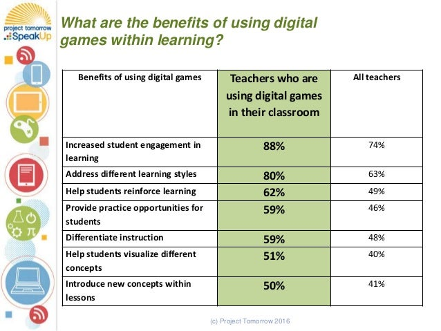 (c) Project Tomorrow 2016 What are the benefits of using digital games within learning? Benefits of using digital games Te...