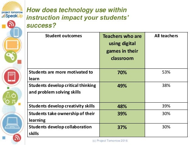 (c) Project Tomorrow 2016 How does technology use within instruction impact your students' success? Student outcomes Teach...