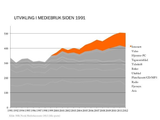 UTVIKLING I MEDIEBRUK SIDEN 1991500                                                                                       ...