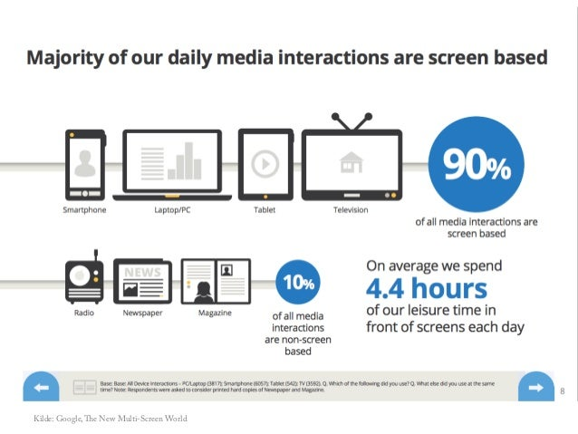 Kilde: Google, The New Multi-Screen World