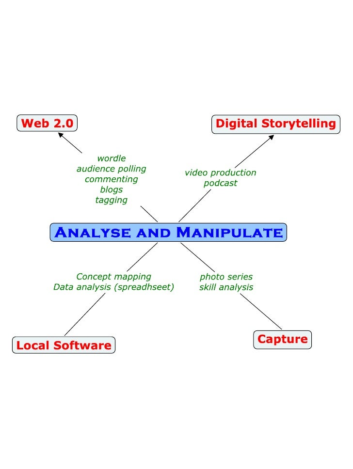 Digital Tools   Analyse And Manipulate