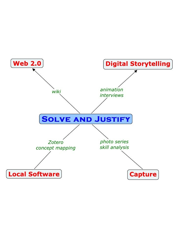 Digital Tools   Solve And Justify