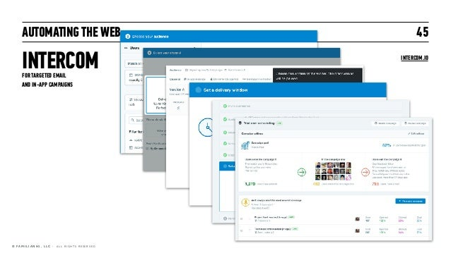 AUTOMATING THE WEB INTERCOM 45 © F A M I L I A N & 1 , L L C · A L L R I G H T S R E S E R V E D FOR TARGETED EMAIL  AND ...