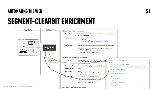 AUTOMATING THE WEB SEGMENT-CLEARBIT ENRICHMENT 51 © F A M I L I A N & 1 , L L C · A L L R I G H T S R E S E R V E D RAW DA...