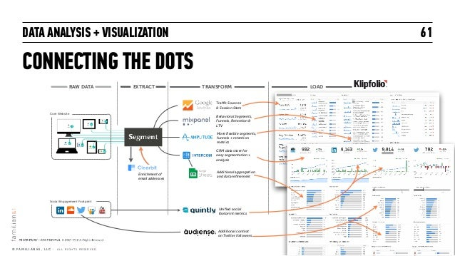 DATA ANALYSIS + VISUALIZATION CONNECTING THE DOTS 61 © F A M I L I A N & 1 , L L C · A L L R I G H T S R E S E R V E D RAW...