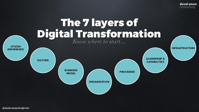 @dadovanpeteghem How can you transform?
