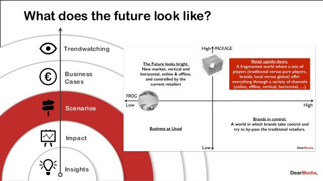 What are our new business ideas?  Trendwatching  Business  Cases  Scenarios  Impact  Insights  80