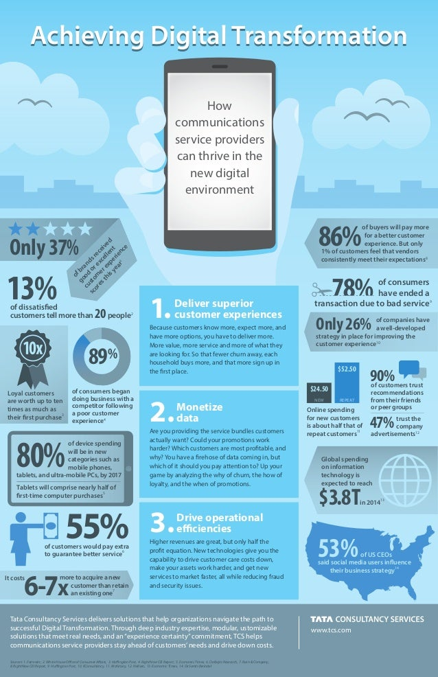 Achieving Digital Transformation How communications service providers can thrive in the new digital environment  86%  of b...