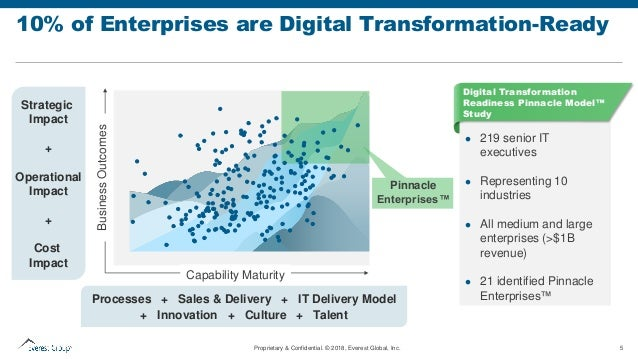 Digital transformation - Ready or (Probably) Not