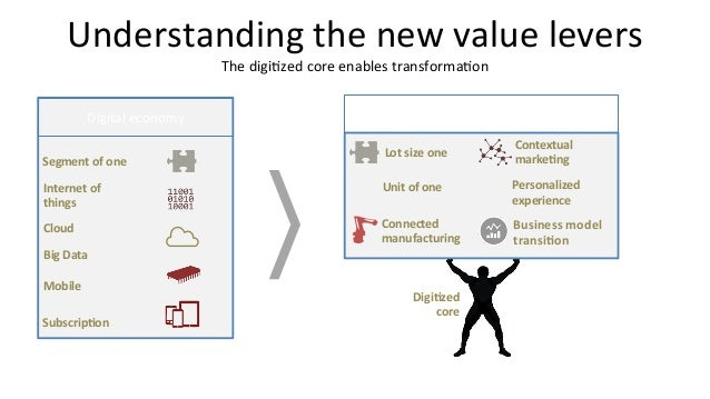 Understanding  the  new  value  levers   The  digi<zed  core  enables  transforma<on   Digital  econ...