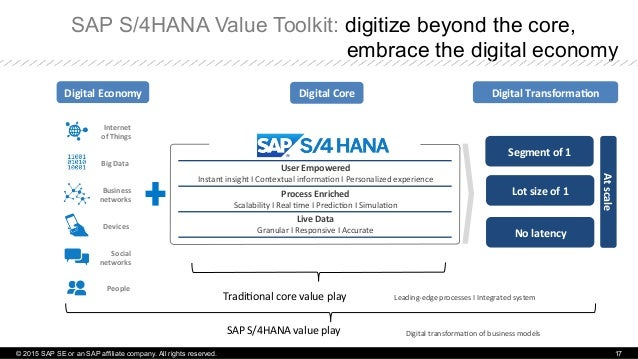 SAP S/4HANA Value Toolkit: digitize beyond the core, embrace the digital economy Internet     of  Things   Busines...