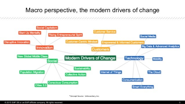 Macro perspective, the modern drivers of change *Concept  Source:    Unboundary,  Inc.   © 2015 SAP SE or an SAP...