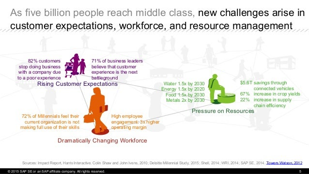© 2015 SAP SE or an SAP affiliate company. All rights reserved. 5 As five billion people reach middle class, new challenge...