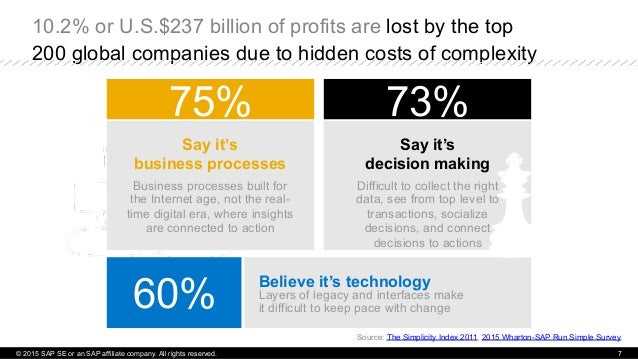 10.2% or U.S.$237 billion of profits are lost by the top 200 global companies due to hidden costs of complexity © 2015 SAP...