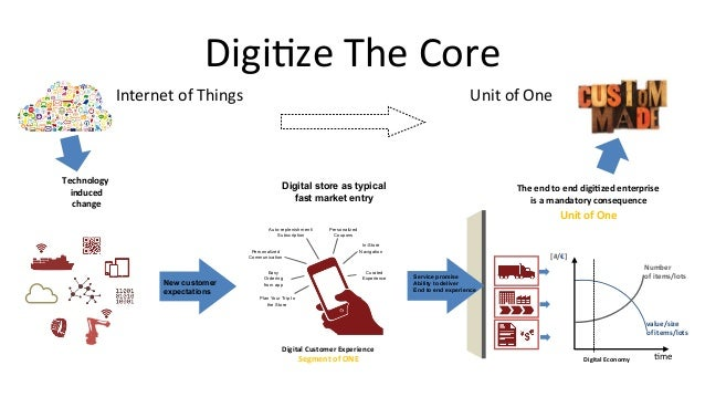 Internet  of  Things   Unit  of  One   Technology   induced   change   Digi<ze  The  Core   Servic...