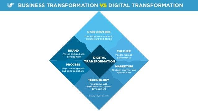 BUSINESS TRANSFORMATION VS DIGITAL TRANSFORMATION EFFICENCY BUSINESS TRANSFORMATION COSTSPROCESS TECHNOLOGY USER CENTRED C...