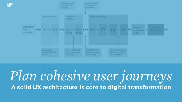 ≈ Plan cohesive user journeys A solid UX architecture is core to digital transformation