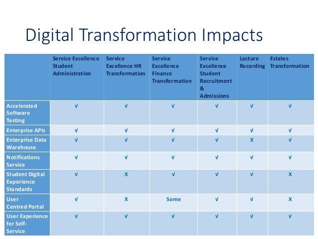 Digital transformation at the university of edinburgh - Edinburgh university admissions office ...