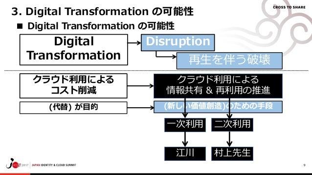 9 ■ Digital Transformation の可能性 Digital Transformation 3. Digital Transformation の可能性 再生を伴う破壊 Disruption クラウド利用による 情報共有 & ...