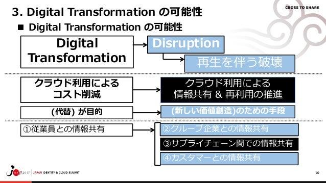 10 ■ Digital Transformation の可能性 Digital Transformation 3. Digital Transformation の可能性 再生を伴う破壊 Disruption クラウド利用による 情報共有 &...