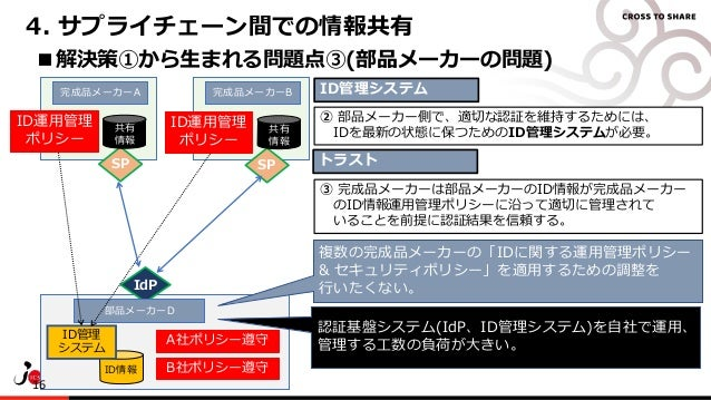 Copyright© 2017 EXGEN NETWORKS Co.,LTD. All Rights Reserved. A社ポリシー遵守 B社ポリシー遵守 4. サプライチェーン間での情報共有 ■解決策①から生まれる問題点③(部品メーカーの問...