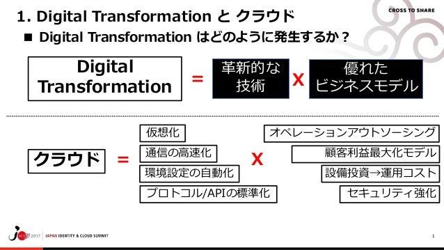 1 革新的な 技術 優れた ビジネスモデルX= ■ Digital Transformation はどのように発生するか? Digital Transformation セキュリティ強化プロトコル/APIの標準化 環境設定の自動化 通信の高速化...