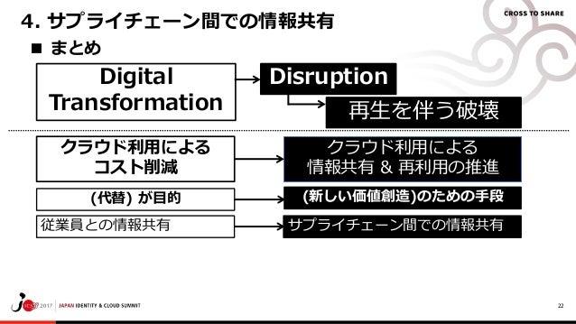 22 ■ まとめ 4. サプライチェーン間での情報共有 Digital Transformation 再生を伴う破壊 Disruption クラウド利用による 情報共有 & 再利用の推進 (新しい価値創造)のための手段 クラウド利用による コス...