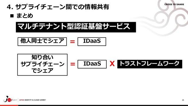 25 ■ まとめ 4. サプライチェーン間での情報共有 トラストフレームワーク 他人同士でシェア 知り合い サプライチェーン でシェア IDaaS マルチテナント型認証基盤サービス X = = IDaaS
