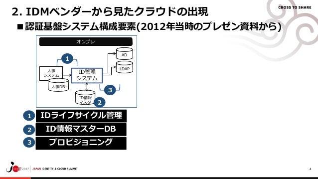 4 ■認証基盤システム構成要素(2012年当時のプレゼン資料から) 2. IDMベンダーから見たクラウドの出現 オンプレ AD 人事 システム ID情報 マスタ LDAP 人事DB ID管理 システム IDライフサイクル管理 プロビジョニング ...