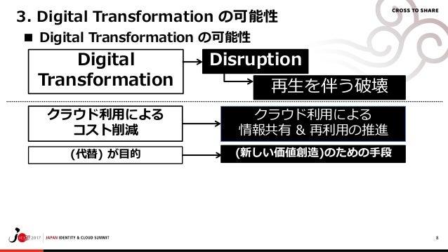 8 ■ Digital Transformation の可能性 Digital Transformation 3. Digital Transformation の可能性 再生を伴う破壊 Disruption クラウド利用による 情報共有 & ...