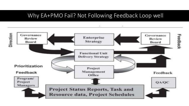 Why EA+PMO Fail? Not Following Feedback Loop well