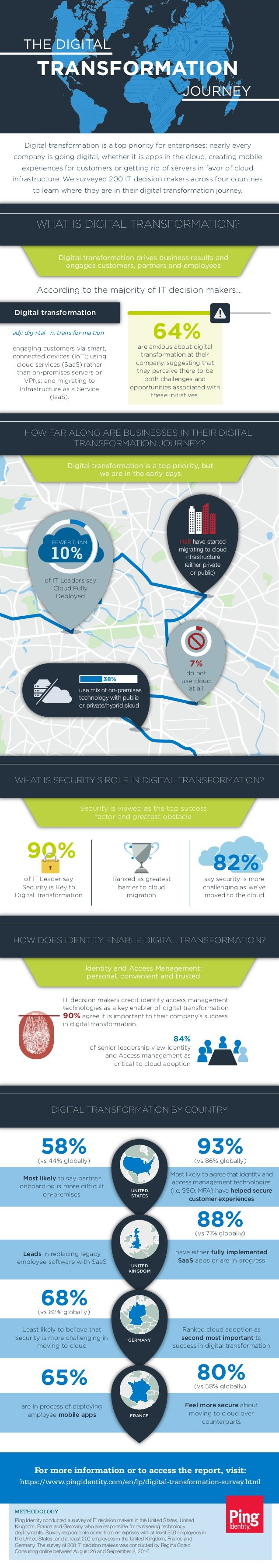 Digital transformation drives business results and engages customers, partners and employees Ping Identity conducted a sur...