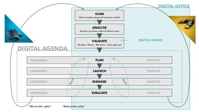 From ... ... to The Business Digital (at the sideline) Digital in the core