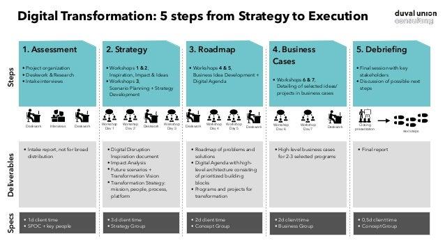 1. Start • Project organization • Deskwork & Research • Intake interviews • Intake report, not for broad distribution • 1d...