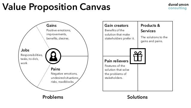 The Options - what is ideal? One solutions solves many problems for multiple stakeholders One problem can be solved with m...